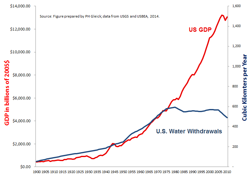 US GPD and Water Use 1900-2010